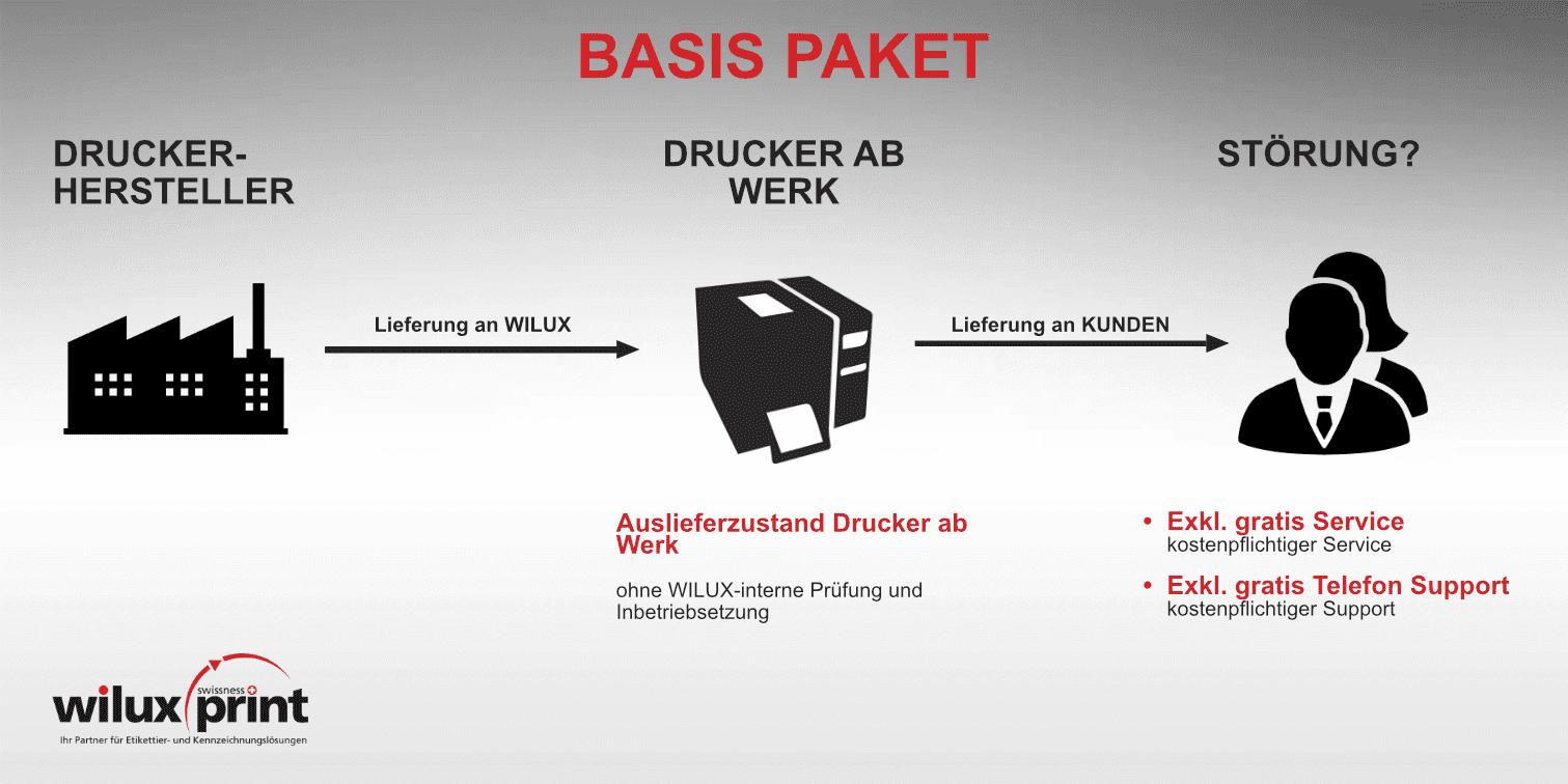 wilux-print-basis-paket-erklaert-grau-rot-schwarz-de