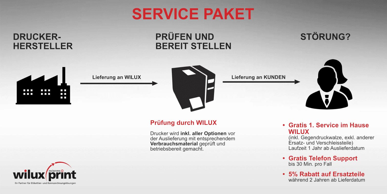 wilux-print-service-paket-erklaert-grau-rot-schwarz-de
